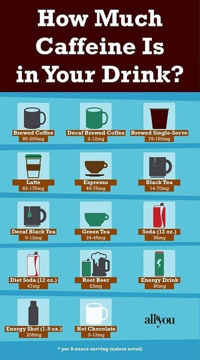caffeine-content